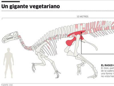 Macasaurio