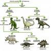 Guía de dinosaurios